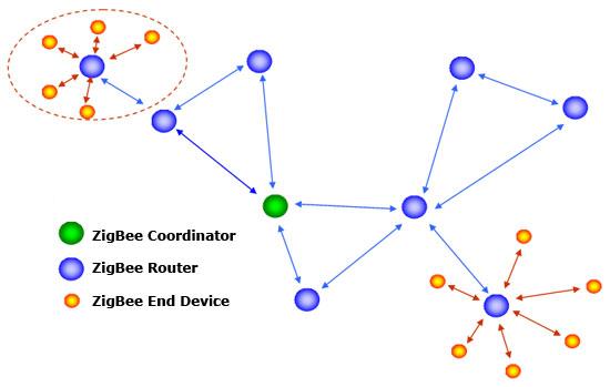 ZigBee_End_Device.jpg